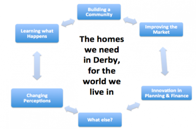 Housing cycle for core team briefing